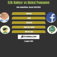Erik Bakker vs Aleksi Paananen h2h player stats