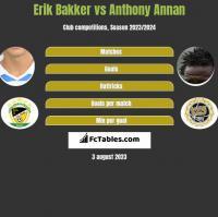 Erik Bakker vs Anthony Annan h2h player stats
