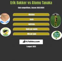 Erik Bakker vs Atomu Tanaka h2h player stats