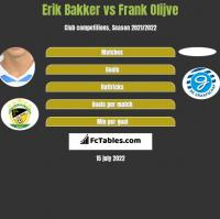 Erik Bakker vs Frank Olijve h2h player stats