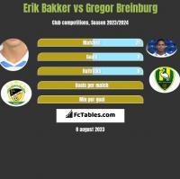 Erik Bakker vs Gregor Breinburg h2h player stats