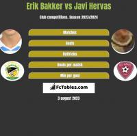 Erik Bakker vs Javi Hervas h2h player stats