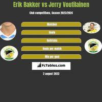 Erik Bakker vs Jerry Voutilainen h2h player stats