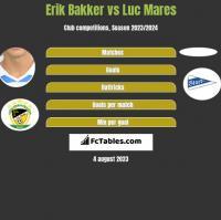 Erik Bakker vs Luc Mares h2h player stats