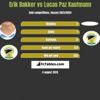 Erik Bakker vs Lucas Paz Kaufmann h2h player stats