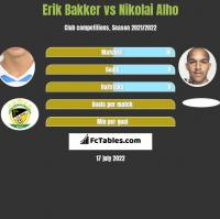 Erik Bakker vs Nikolai Alho h2h player stats