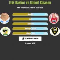 Erik Bakker vs Robert Klaasen h2h player stats