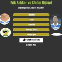 Erik Bakker vs Stefan Nijland h2h player stats