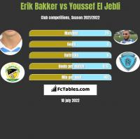 Erik Bakker vs Youssef El Jebli h2h player stats