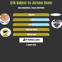 Erik Bakker vs Jerome Deom h2h player stats