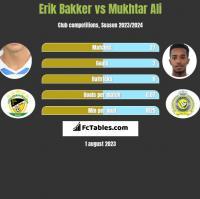 Erik Bakker vs Mukhtar Ali h2h player stats
