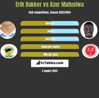 Erik Bakker vs Azor Matusiwa h2h player stats