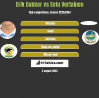 Erik Bakker vs Eetu Vertainen h2h player stats