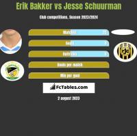 Erik Bakker vs Jesse Schuurman h2h player stats