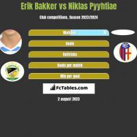 Erik Bakker vs Niklas Pyyhtiae h2h player stats