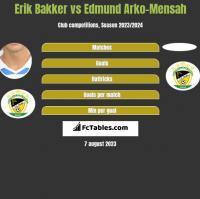 Erik Bakker vs Edmund Arko-Mensah h2h player stats