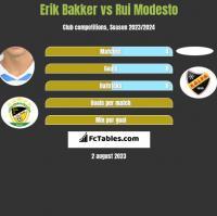 Erik Bakker vs Rui Modesto h2h player stats