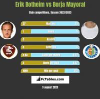 Erik Botheim vs Borja Mayoral h2h player stats