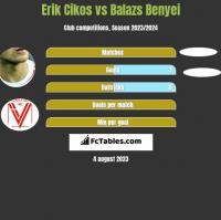 Erik Cikos vs Balazs Benyei h2h player stats