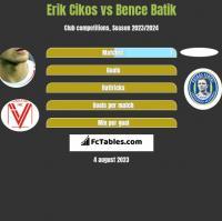 Erik Cikos vs Bence Batik h2h player stats