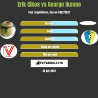 Erik Cikos vs George Ikenne h2h player stats