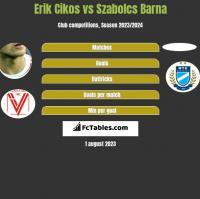 Erik Cikos vs Szabolcs Barna h2h player stats