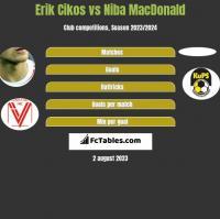 Erik Cikos vs Niba MacDonald h2h player stats