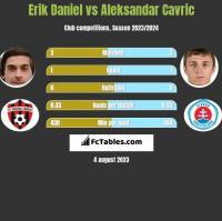 Erik Daniel vs Aleksandar Cavric h2h player stats