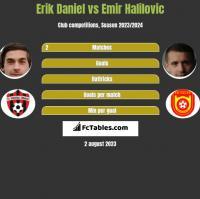Erik Daniel vs Emir Halilovic h2h player stats