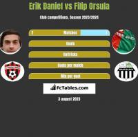 Erik Daniel vs Filip Orsula h2h player stats