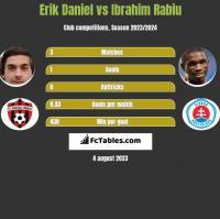 Erik Daniel vs Ibrahim Rabiu h2h player stats