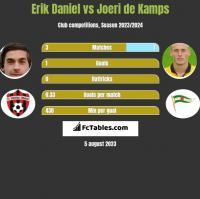 Erik Daniel vs Joeri de Kamps h2h player stats