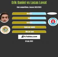 Erik Daniel vs Lucas Lovat h2h player stats