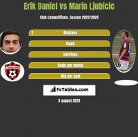 Erik Daniel vs Marin Ljubicic h2h player stats