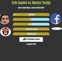 Erik Daniel vs Marko Tesija h2h player stats