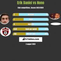 Erik Daniel vs Nono h2h player stats
