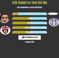 Erik Daniel vs Toni Del Rio h2h player stats