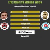 Erik Daniel vs Vladimir Weiss h2h player stats