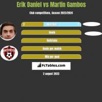 Erik Daniel vs Martin Gambos h2h player stats