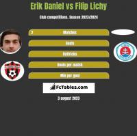 Erik Daniel vs Filip Lichy h2h player stats