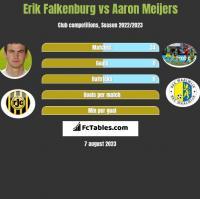 Erik Falkenburg vs Aaron Meijers h2h player stats