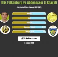 Erik Falkenburg vs Abdenasser El Khayati h2h player stats