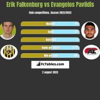 Erik Falkenburg vs Evangelos Pavlidis h2h player stats