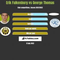Erik Falkenburg vs George Thomas h2h player stats