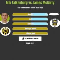 Erik Falkenburg vs James McGarry h2h player stats