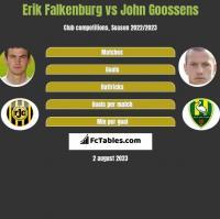 Erik Falkenburg vs John Goossens h2h player stats