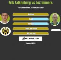 Erik Falkenburg vs Lex Immers h2h player stats