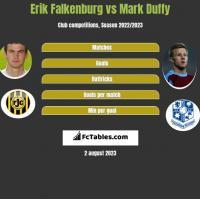 Erik Falkenburg vs Mark Duffy h2h player stats