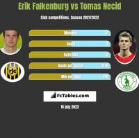 Erik Falkenburg vs Tomas Necid h2h player stats