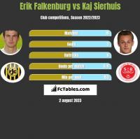 Erik Falkenburg vs Kaj Sierhuis h2h player stats